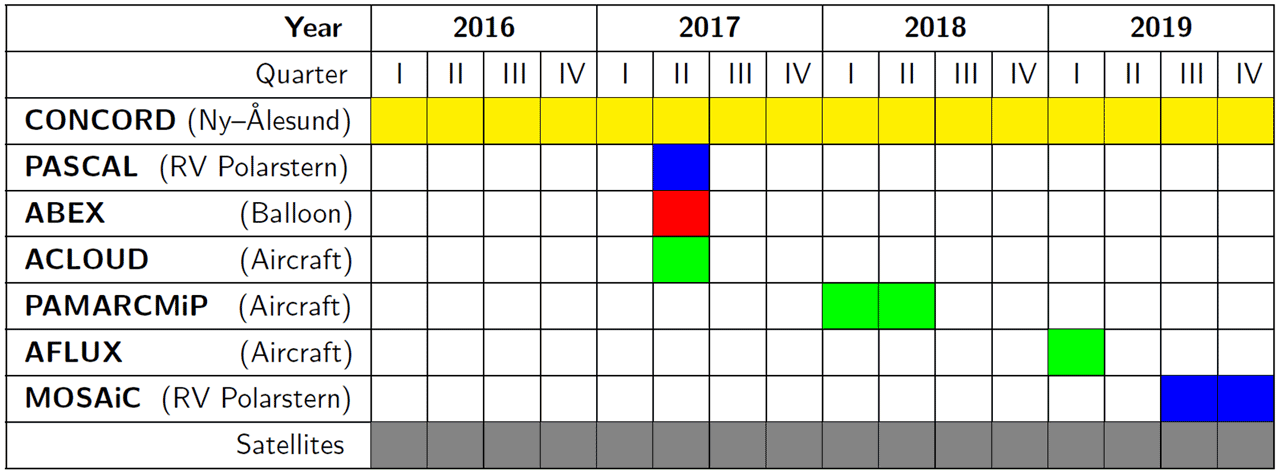 observations_schedule