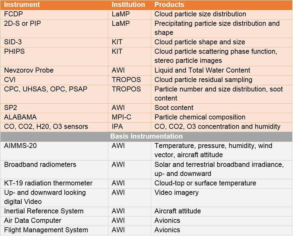 ACLOUD_Polar6_instrumentation