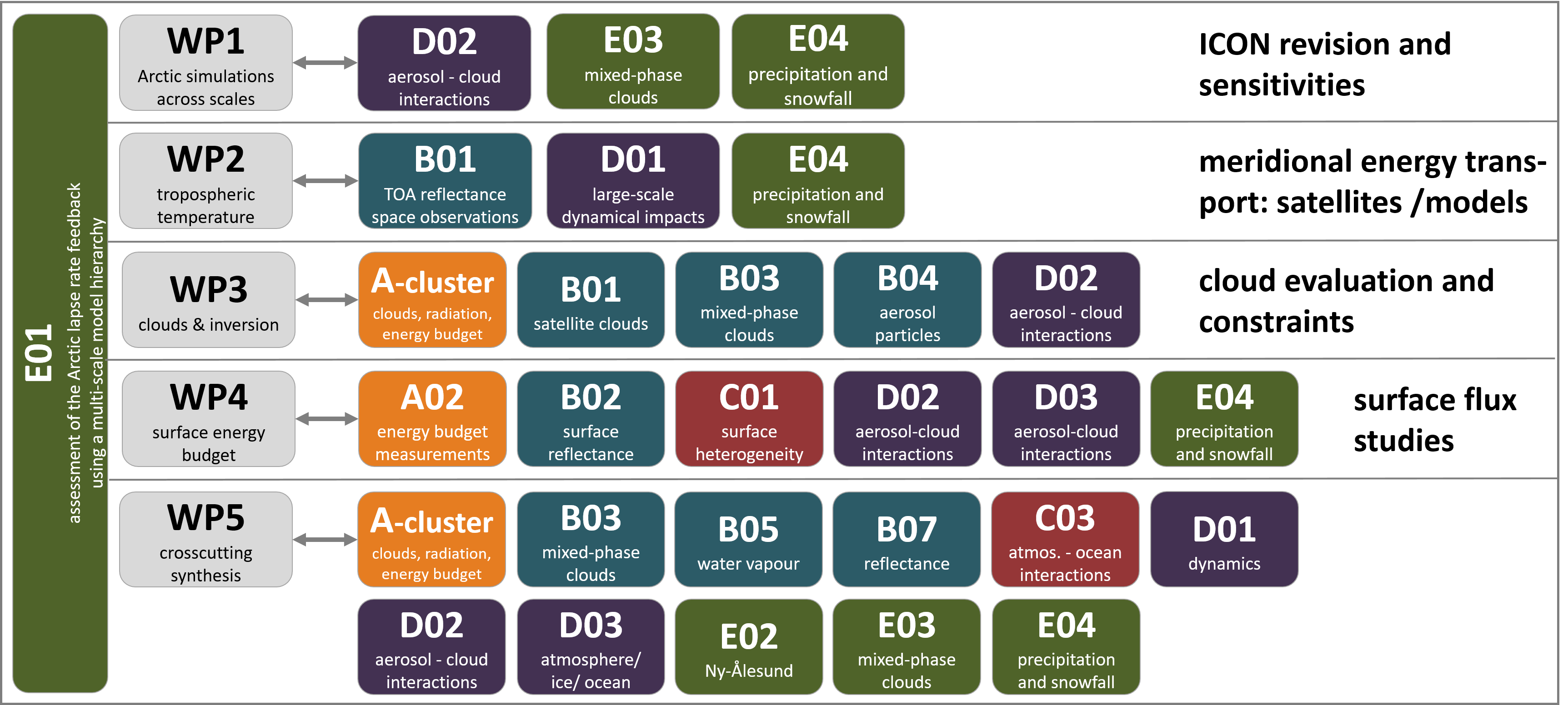 E01_coll