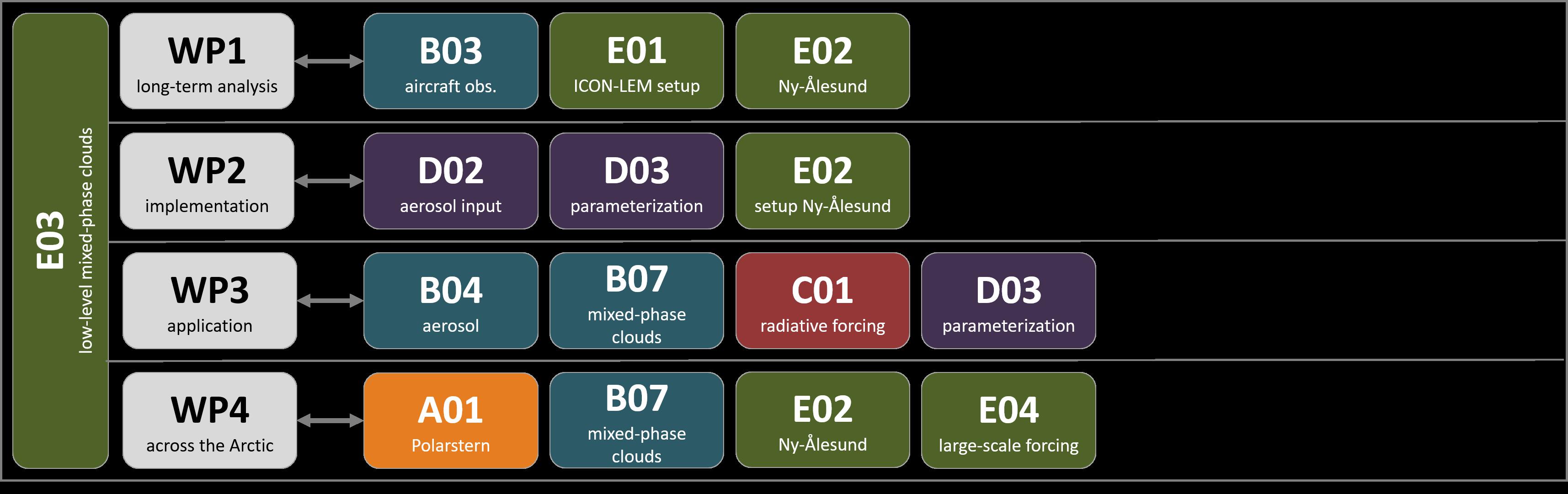 E03_coll