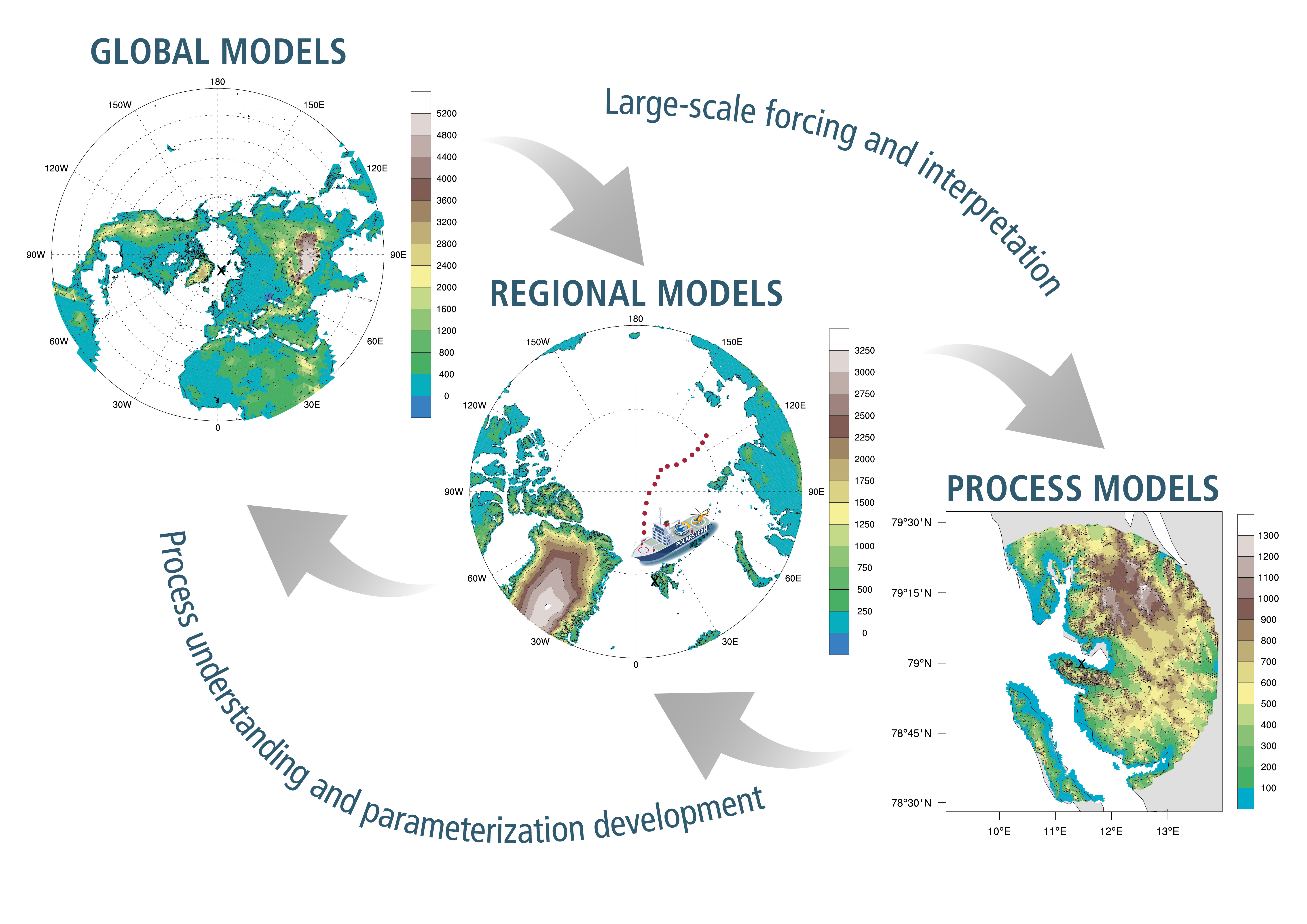 llustration of the ICON model family used within (AC)³ representing the model strategy and the coverage from global to local scales. Global modelling includes ICON: Icosahedral non–hydrostatic atmospheric general circulation model, ICON–HAM: Coupled climate–aerosol model, ICON–SWIFT: Coupled climate–ozone model, and ICON–O: Icosahedral global ocean model. Regional modelling applies ICON as a nested Limited Area Model (LAM), while on the process level simulations with the ICON-LEM (Large-Eddy Model) will be performed. These ICON family members will be for the first time extensively tested and utilised in the Arctic region.