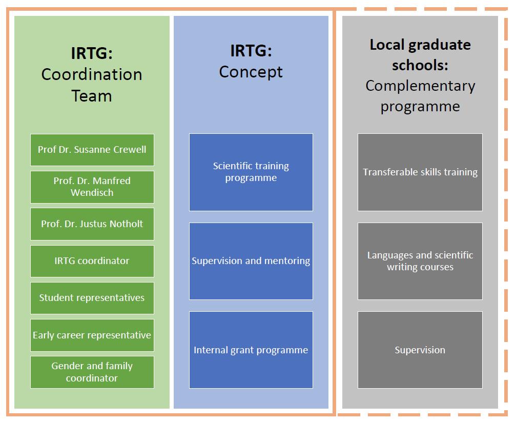 Structure_AC3_IRTG